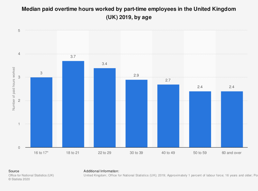 Statistic: Median paid overtime hours worked by part-time employees in the United Kingdom (UK) 2018, by age | Statista