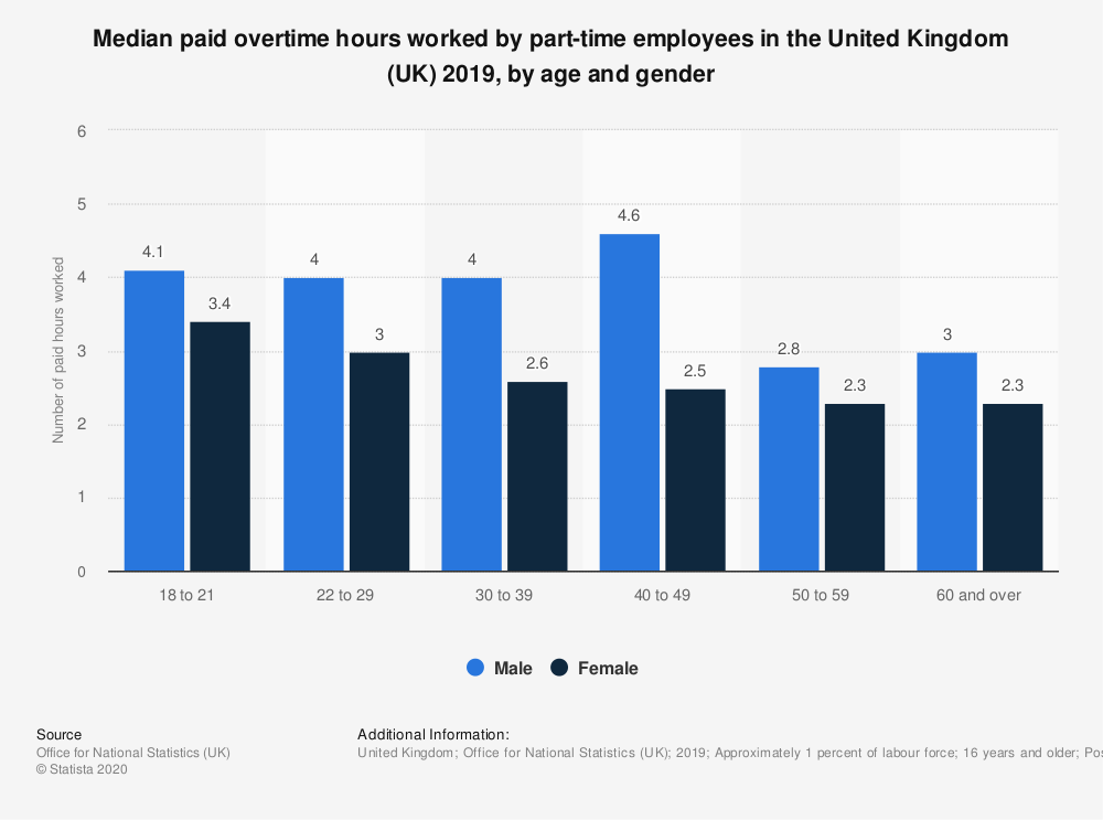 Statistic: Median paid overtime hours worked by part-time employees in the United Kingdom (UK) 2019, by age and gender | Statista
