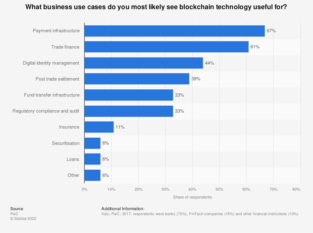 Statistic: What business use cases do you most likely see blockchain technology useful for?  | Statista