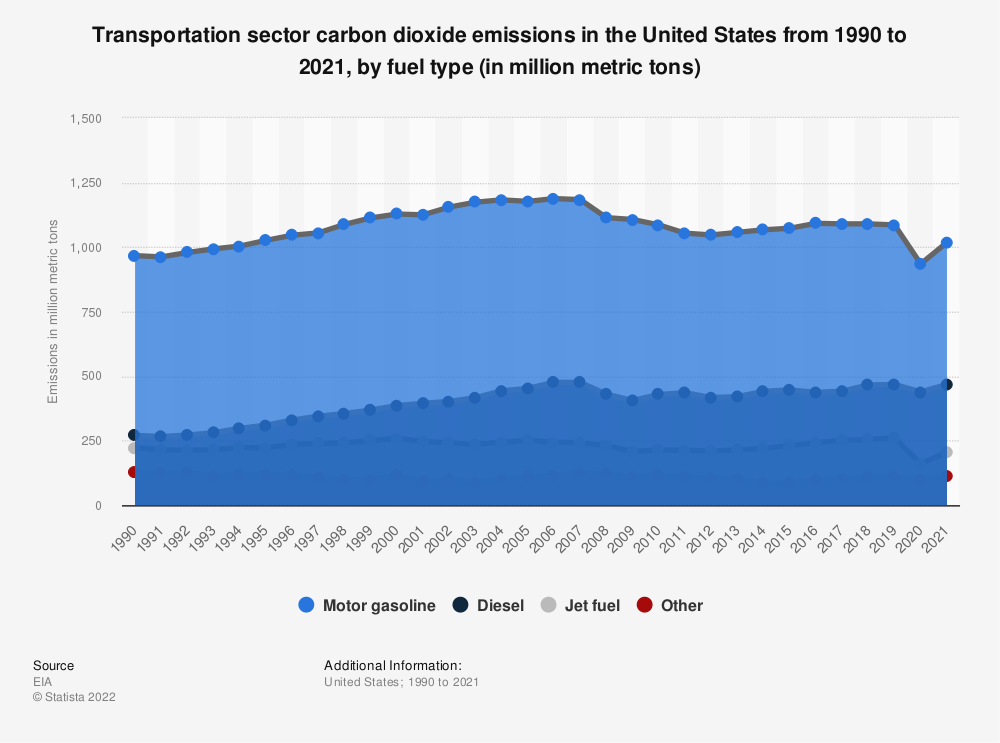 Statistic: Carbon dioxide emissions of the transportation sector in the U.S. from 1990 to 2018, by fuel type (in million metric tons) | Statista