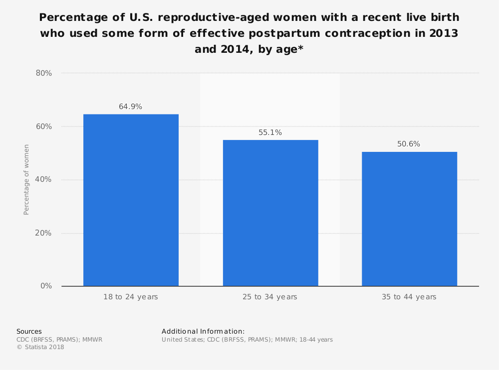 Statistic: Percentage of U.S. reproductive-aged women with a recent live birth who used some form of effective postpartum contraception in 2013 and 2014, by age* | Statista