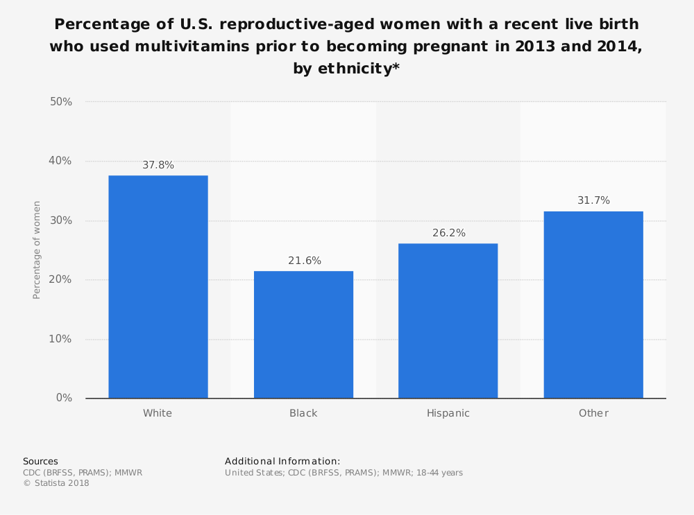 Statistic: Percentage of U.S. reproductive-aged women with a recent live birth who used multivitamins prior to becoming pregnant in 2013 and 2014, by ethnicity* | Statista