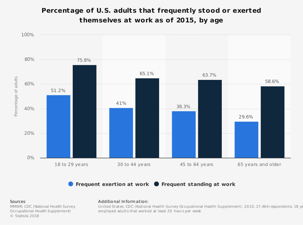 Statistic: Percentage of U.S. adults that frequently stood or exerted themselves at work as of 2015, by age   Statista