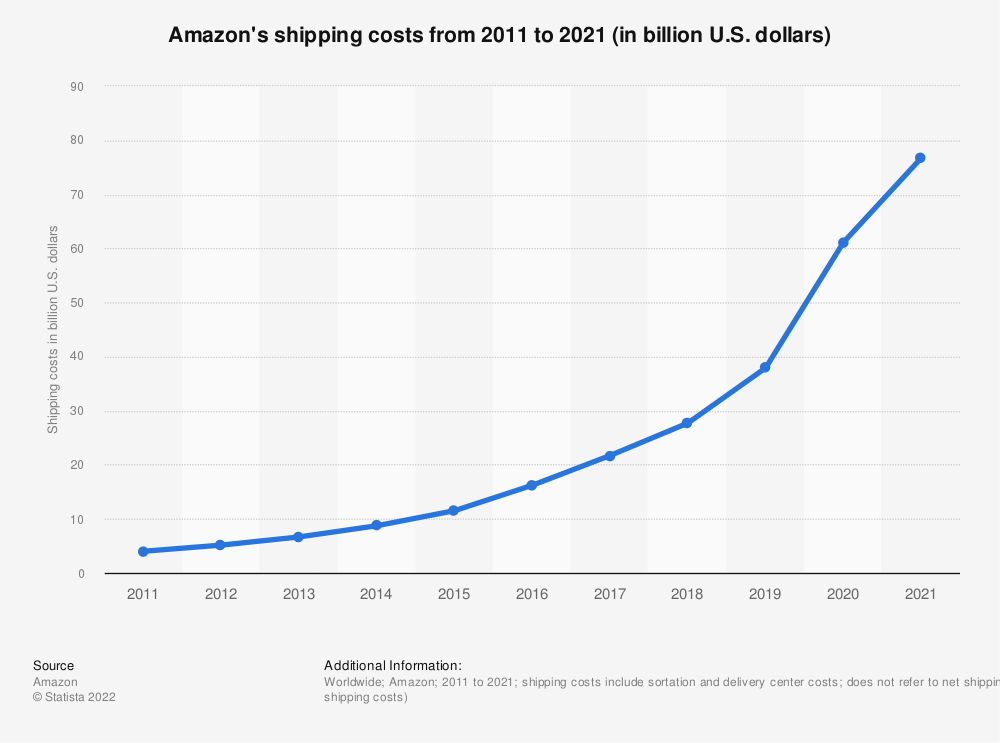 Statistic: Amazon's shipping costs from 2012 to 2018 (in million U.S. dollars) | Statista