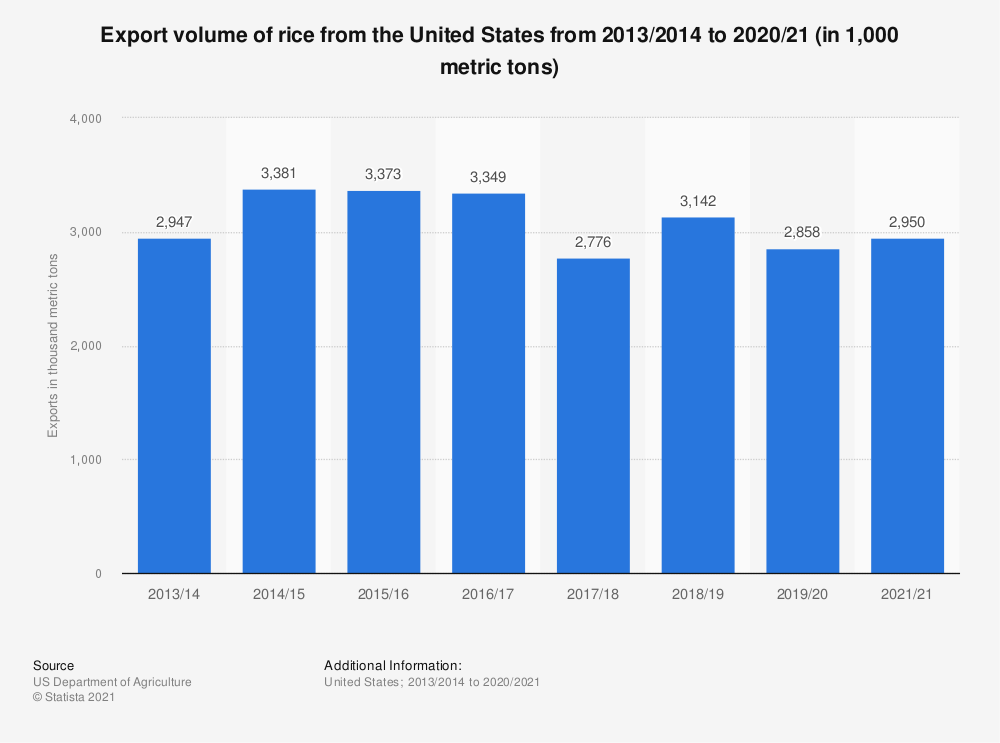 Statistic: Volume of rice exported from the United States from 2013/2014 to 2017/2018 (in 1,000 metric tons) | Statista