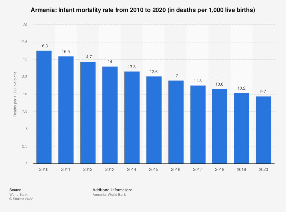 Statistic: Armenia: Infant mortality rate from 2008 to 2018 (in deaths per 1,000 live births) | Statista