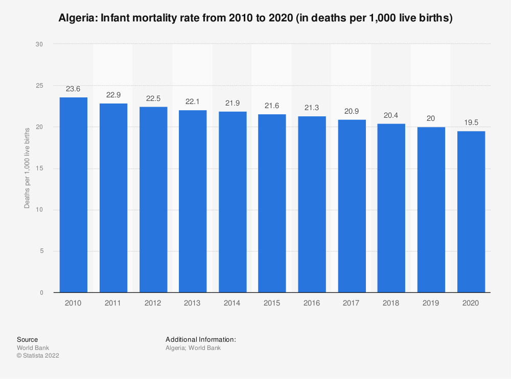 Statistic: Algeria: Infant mortality rate from 2009 to 2019 (in deaths per 1,000 live births) | Statista