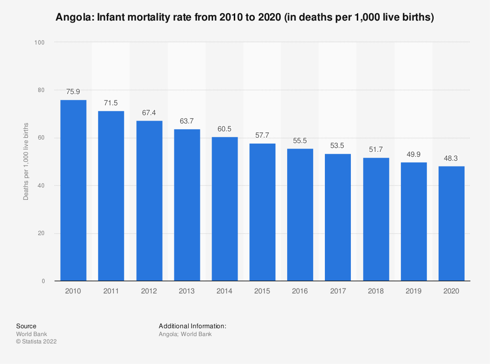 Statistic: Angola: Infant mortality rate from 2008 to 2018 (in deaths per 1,000 live births) | Statista