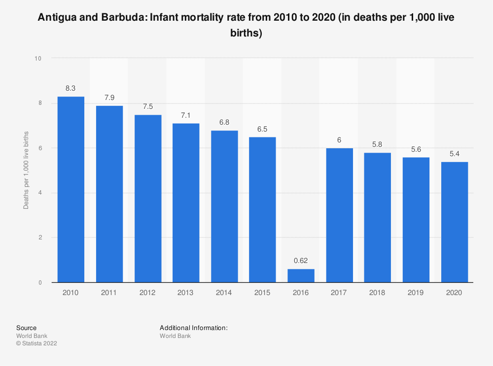Statistic: Antigua and Barbuda: Infant mortality rate from 2008 to 2018 (in deaths per 1,000 live births) | Statista