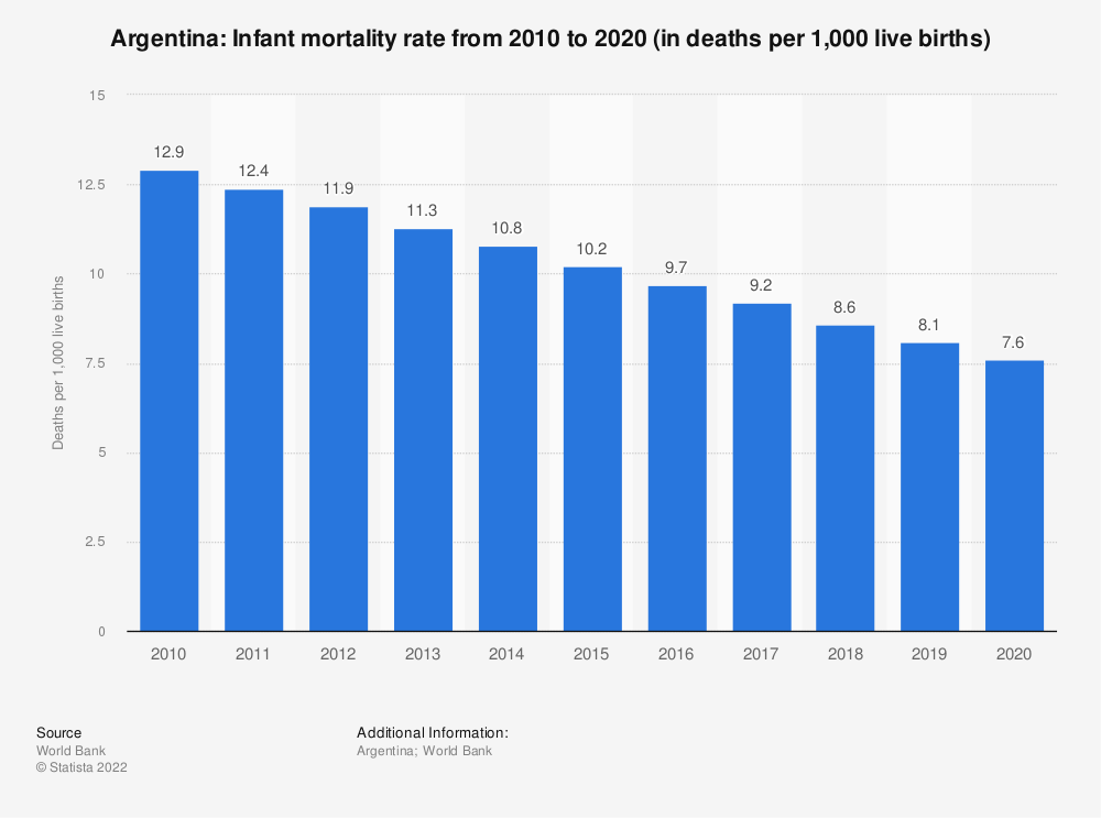Statistic: Argentina: Infant mortality rate from 2008 to 2018 (in deaths per 1,000 live births) | Statista
