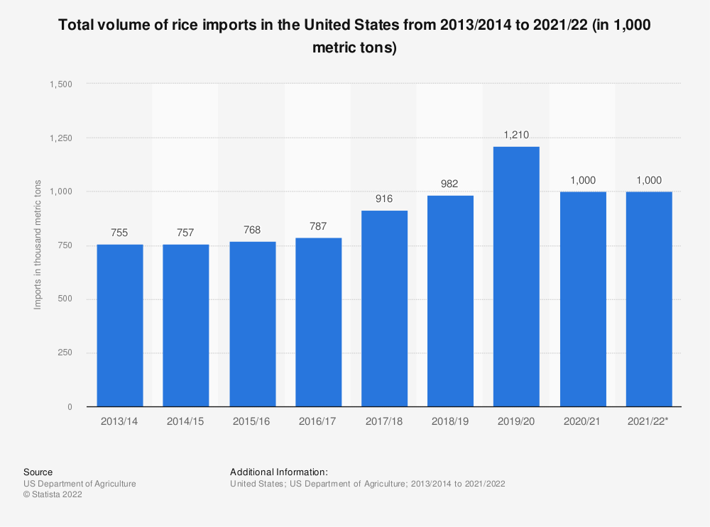 Statistic: Total volume of rice imports in the United States from 2013/2014 to 2017/2018 (in 1,000 metric tons) | Statista