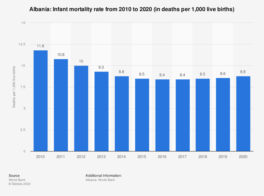 Statistic: Albania: Infant mortality rate from 2008 to 2018 (in deaths per 1,000 live births) | Statista