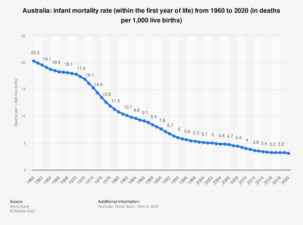 Statistic: Australia: Infant mortality rate from 2008 to 2018 (in deaths per 1,000 live births) | Statista