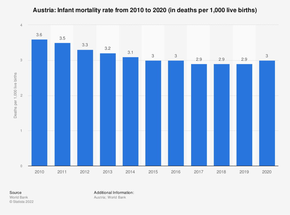 Statistic: Austria: Infant mortality rate from 2009 to 2019 (in deaths per 1,000 live births) | Statista