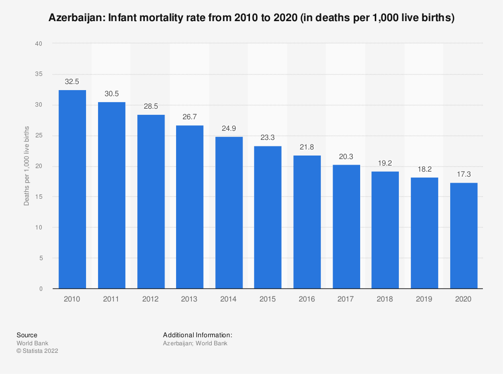 Statistic: Azerbaijan: Infant mortality rate from 2007 to 2017 (in deaths per 1,000 live births) | Statista