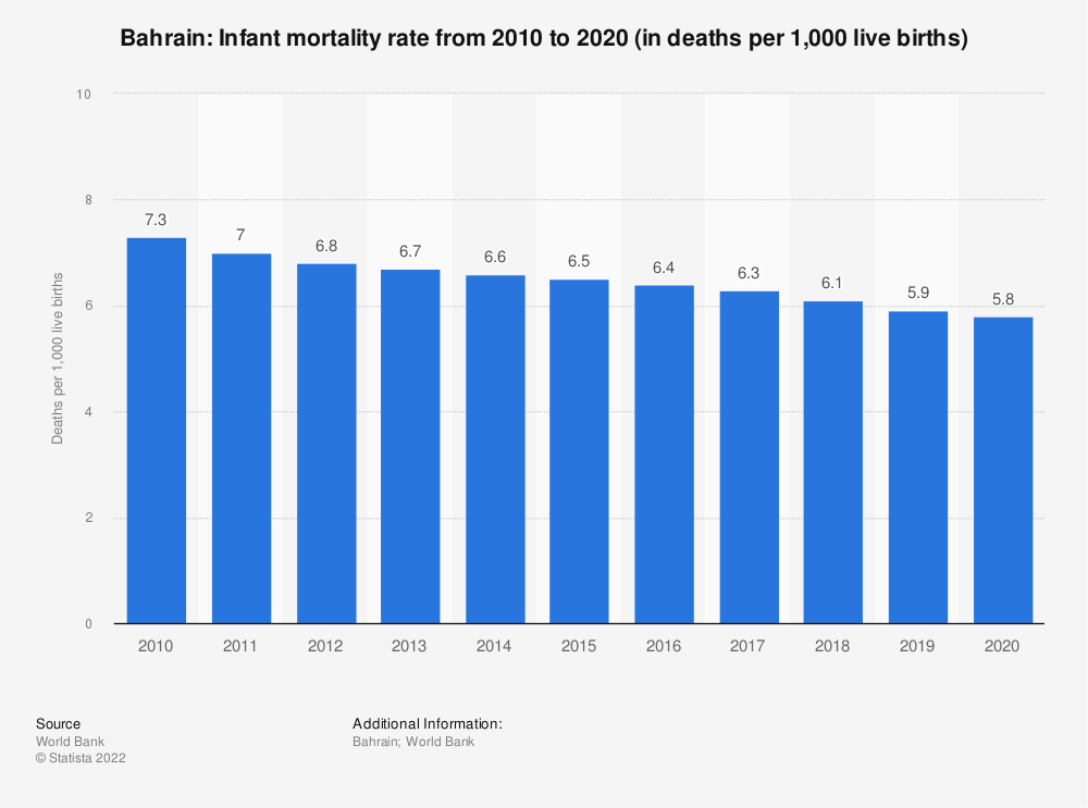 Statistic: Bahrain: Infant mortality rate from 2008 to 2018 (in deaths per 1,000 live births) | Statista