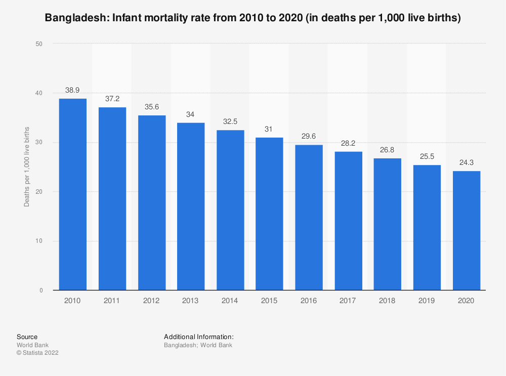 Statistic: Bangladesh: Infant mortality rate from 2009 to 2019 (in deaths per 1,000 live births) | Statista