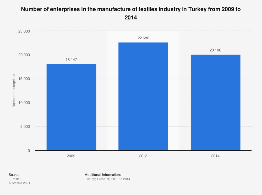 Statistic: Number of enterprises in the manufacture of textiles industry in Turkey from 2009 to 2014 | Statista