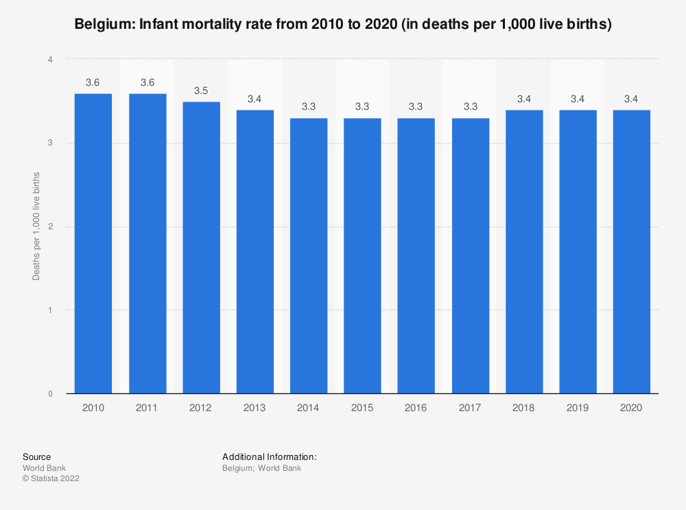 Statistic: Belgium: Infant mortality rate from 2009 to 2019 (in deaths per 1,000 live births) | Statista