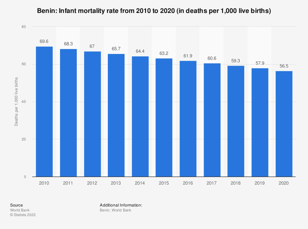 Statistic: Benin: Infant mortality rate from 2008 to 2018 (in deaths per 1,000 live births) | Statista