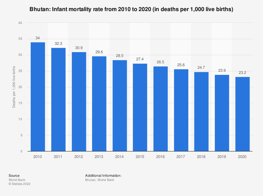 Statistic: Bhutan: Infant mortality rate from 2007 to 2017 (in deaths per 1,000 live births) | Statista