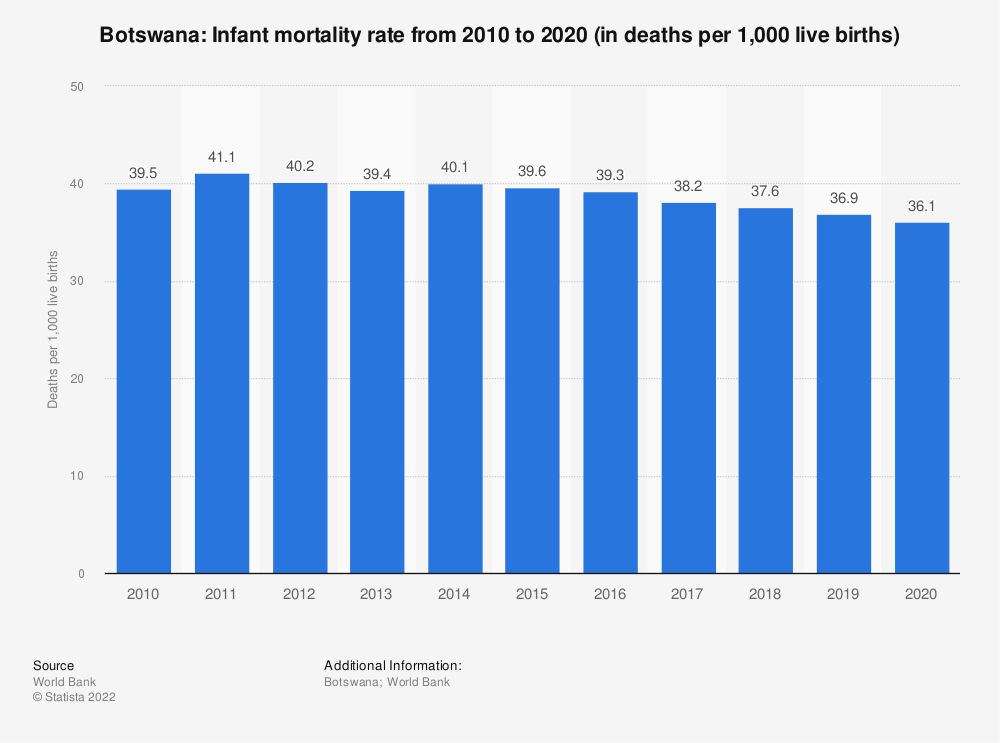Statistic: Botswana: Infant mortality rate from 2008 to 2018 (in deaths per 1,000 live births) | Statista