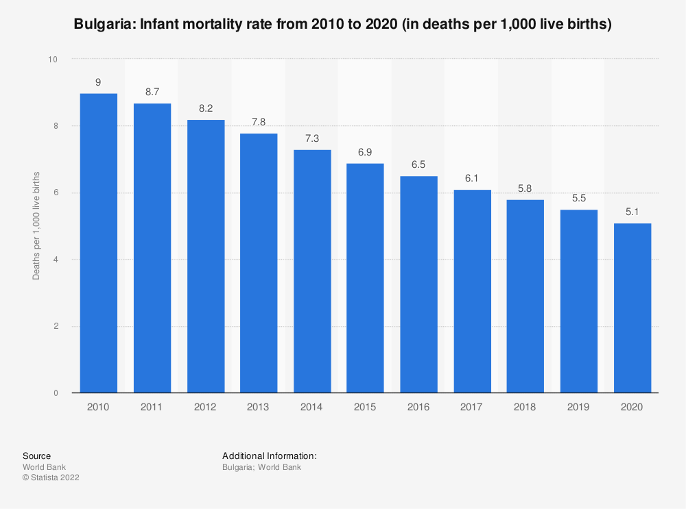 Statistic: Bulgaria: Infant mortality rate from 2007 to 2017 (in deaths per 1,000 live births)   Statista