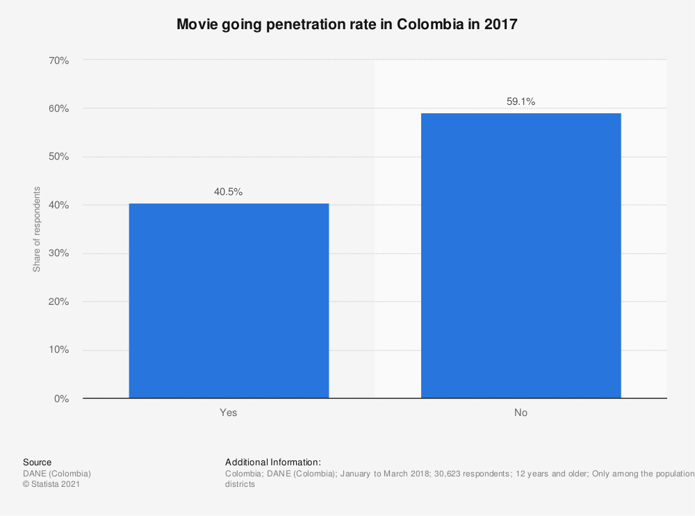 Statistic: Movie going penetration rate in Colombia in 2017 | Statista