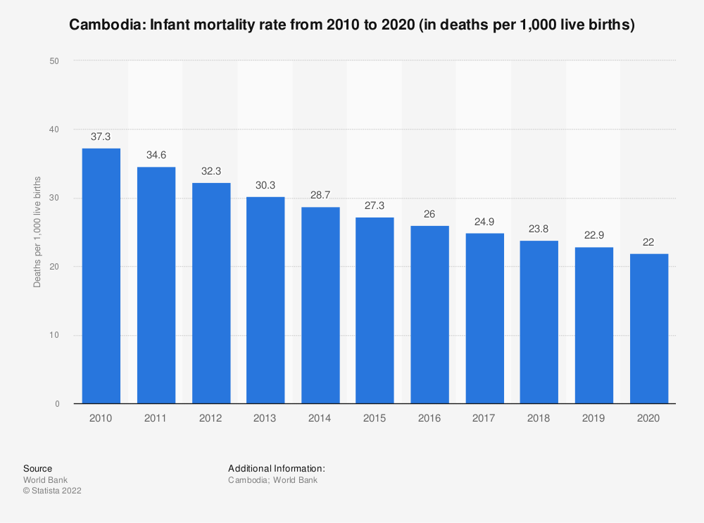Statistic: Cambodia: Infant mortality rate from 2007 to 2017 (in deaths per 1,000 live births) | Statista