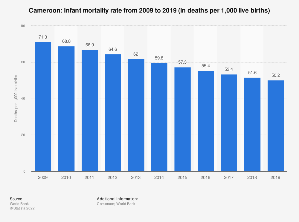 Statistic: Cameroon: Infant mortality rate from 2007 to 2017 (in deaths per 1,000 live births) | Statista