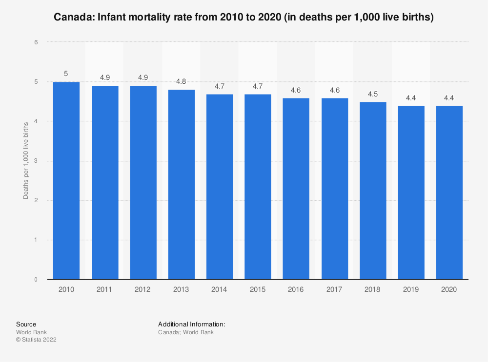 Statistic: Canada: Infant mortality rate from 2008 to 2018 (in deaths per 1,000 live births) | Statista