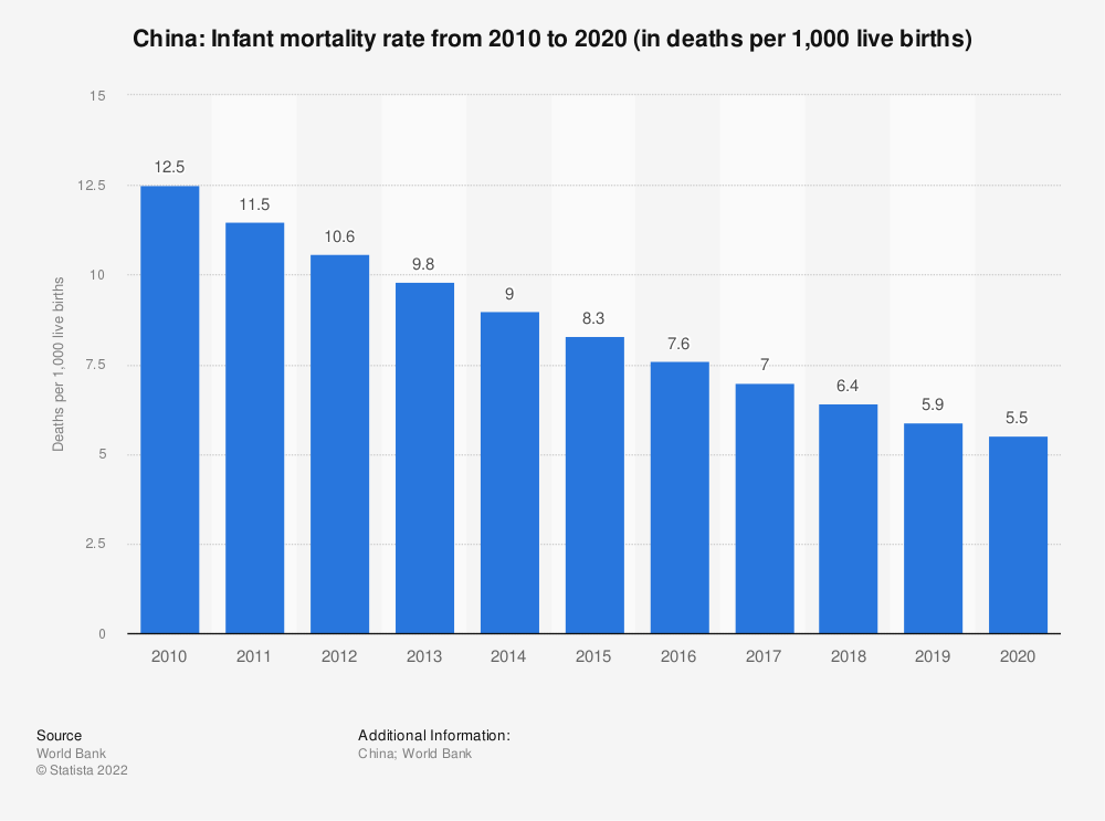 Statistic: China: Infant mortality rate from 2007 to 2017 (in deaths per 1,000 live births) | Statista