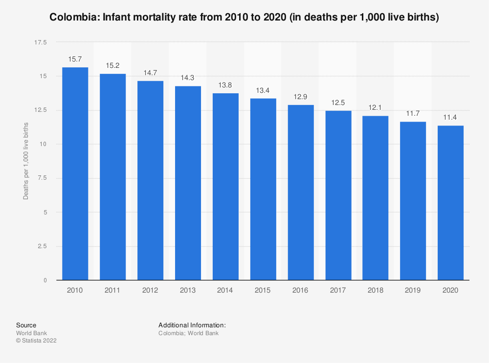 Statistic: Colombia: Infant mortality rate from 2007 to 2017 (in deaths per 1,000 live births) | Statista