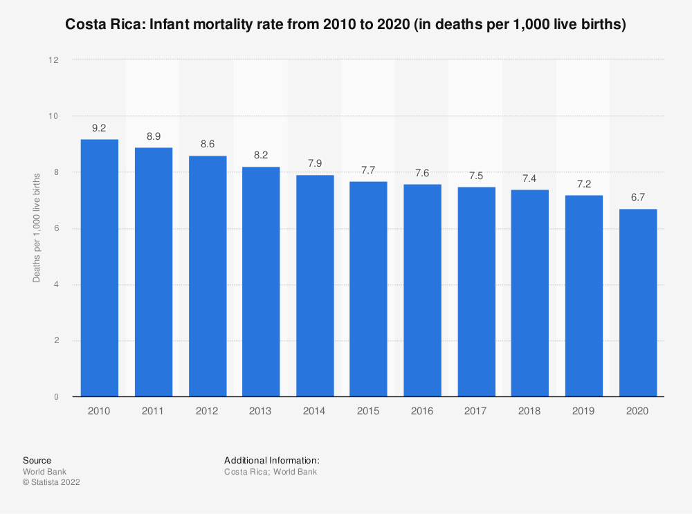 Statistic: Costa Rica: Infant mortality rate from 2008 to 2018 (in deaths per 1,000 live births) | Statista