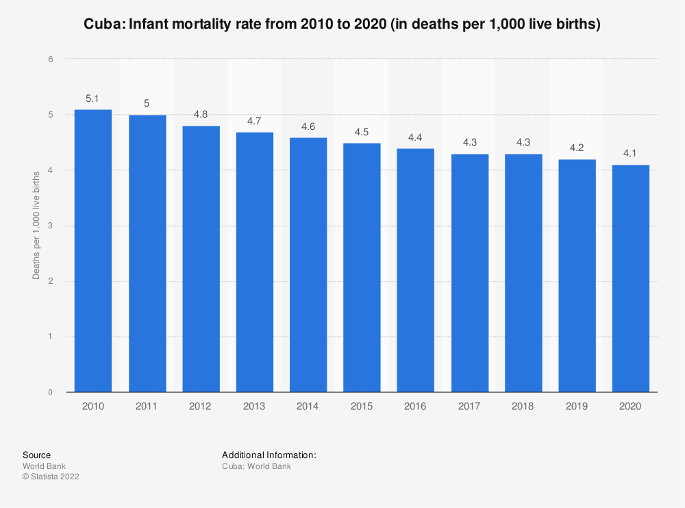 Statistic: Cuba: Infant mortality rate from 2007 to 2017 (in deaths per 1,000 live births) | Statista