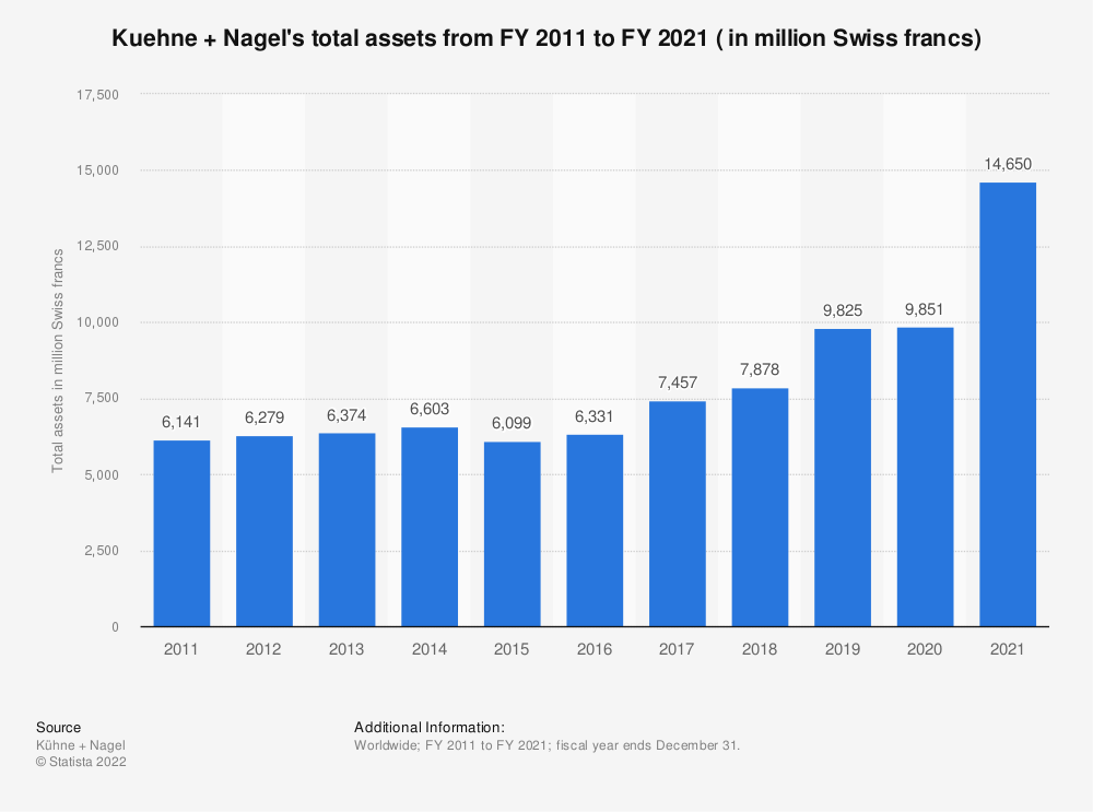 Statistic: Kuehne + Nagel's total assets from FY 2011 to FY 2019 ( in million Swiss francs) | Statista