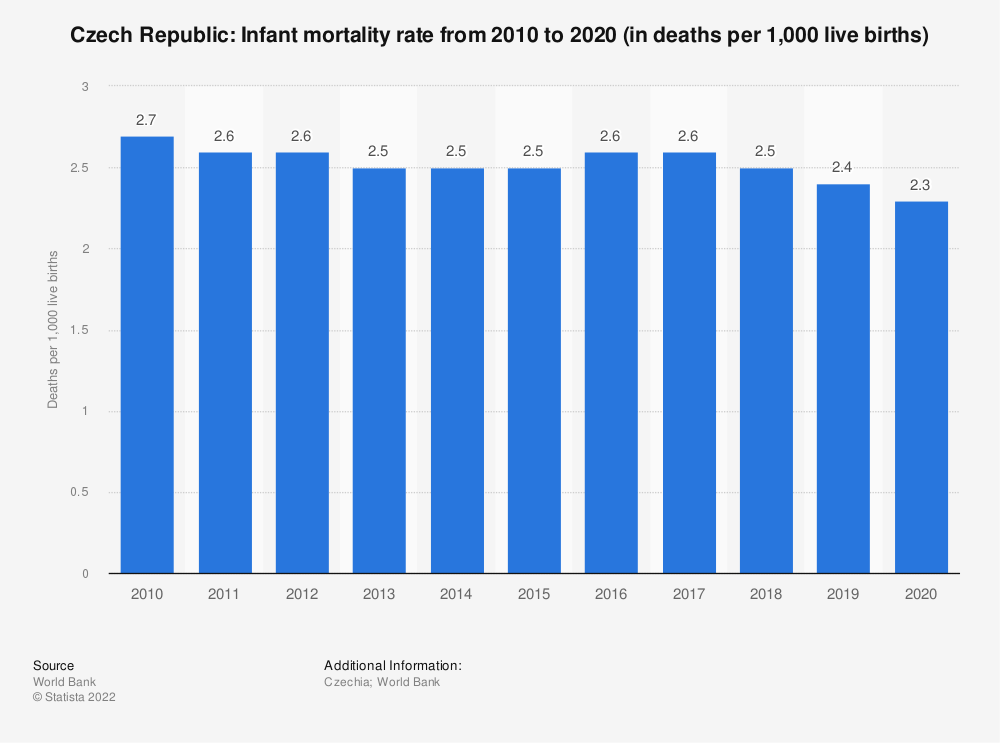 Statistic: Czech Republic: Infant mortality rate from 2007 to 2017 (in deaths per 1,000 live births) | Statista