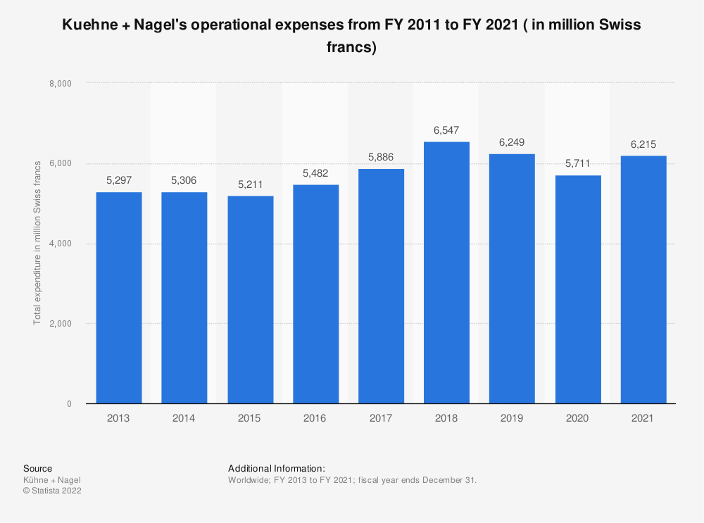 Statistic: Kuehne + Nagel's operational expenses from FY 2011 to FY 2019 ( in million Swiss francs) | Statista