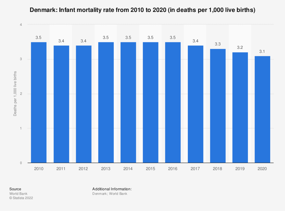 Statistic: Denmark: Infant mortality rate from 2007 to 2017 (in deaths per 1,000 live births) | Statista
