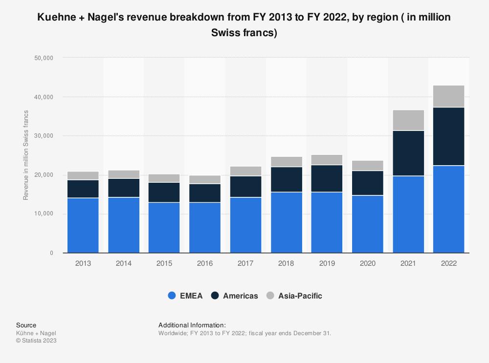 Statistic: Kuehne + Nagel's revenue breakdown from FY 2013 to FY 2019, by region ( in million Swiss francs) | Statista