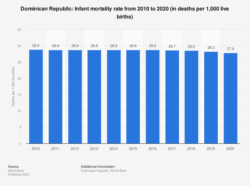 Statistic: Dominican Republic: Infant mortality rate from 2008 to 2018 (in deaths per 1,000 live births) | Statista
