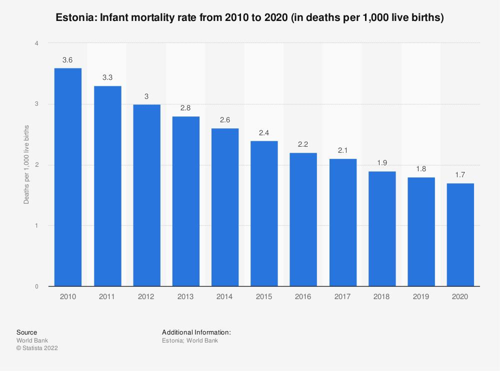 Statistic: Estonia: Infant mortality rate from 2007 to 2017 (in deaths per 1,000 live births)   Statista