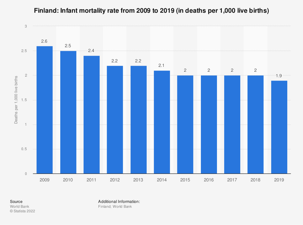 Statistic: Finland: Infant mortality rate from 2008 to 2018 (in deaths per 1,000 live births) | Statista