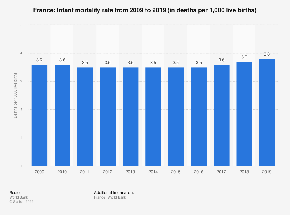 Statistic: France: Infant mortality rate from 2007 to 2017 (in deaths per 1,000 live births) | Statista