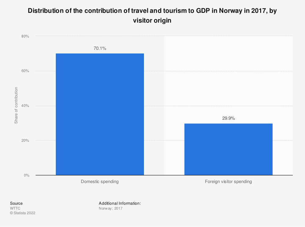 Statistic: Distribution of the contribution of travel and tourism to GDP in Norway in 2017, by visitor origin | Statista