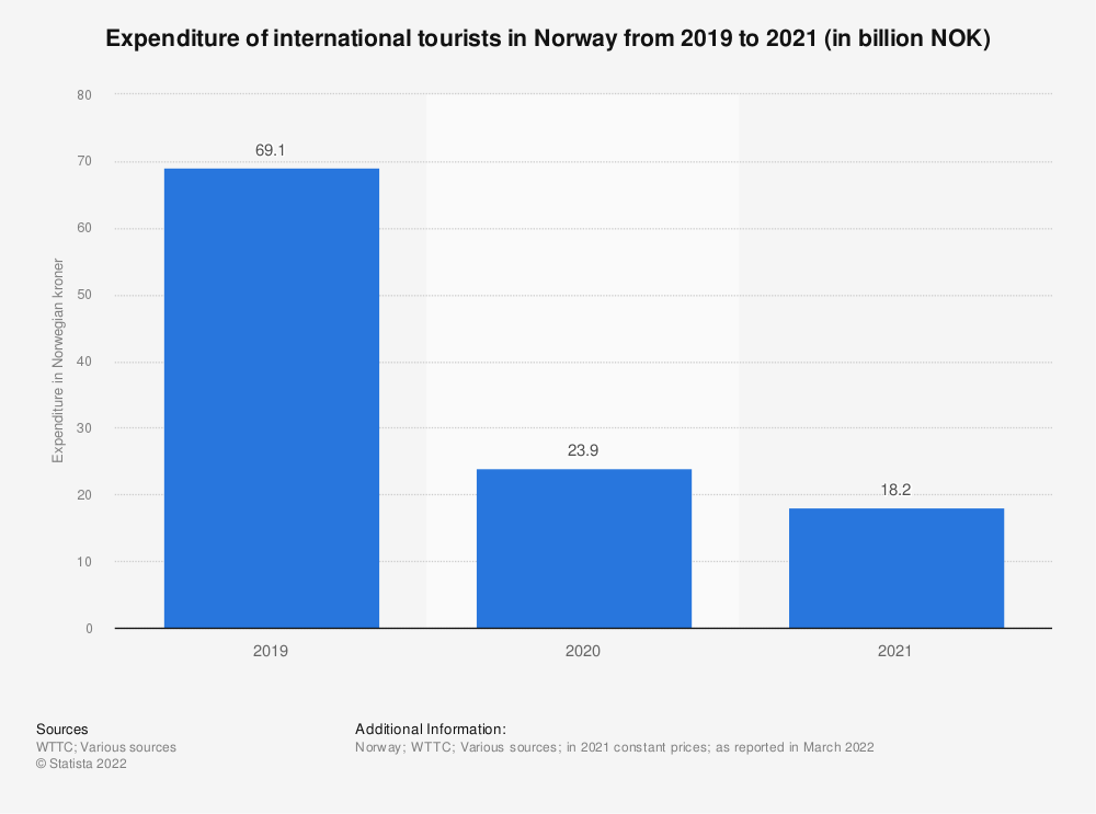 Statistic: International tourist expenditure in Norway from 2012 to 2018, with a forecast for 2028 (in billion NOK) | Statista