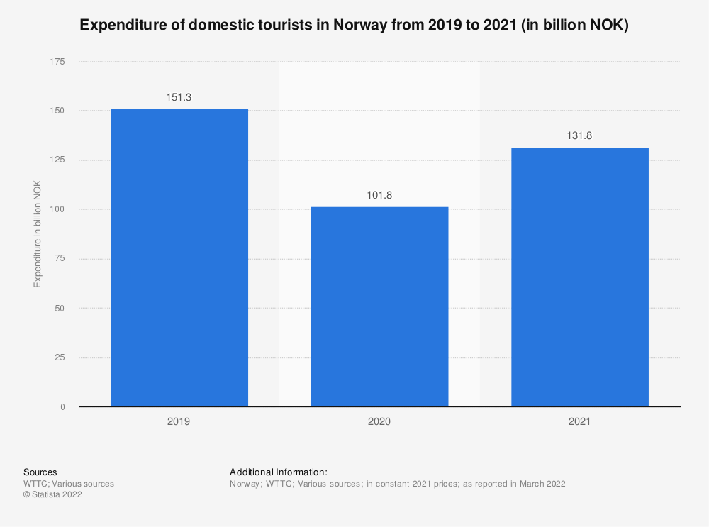 Statistic: Domestic tourism expenditure in Norway from 2012 to 2018, with a forecast for 2028 (in billion NOK) | Statista