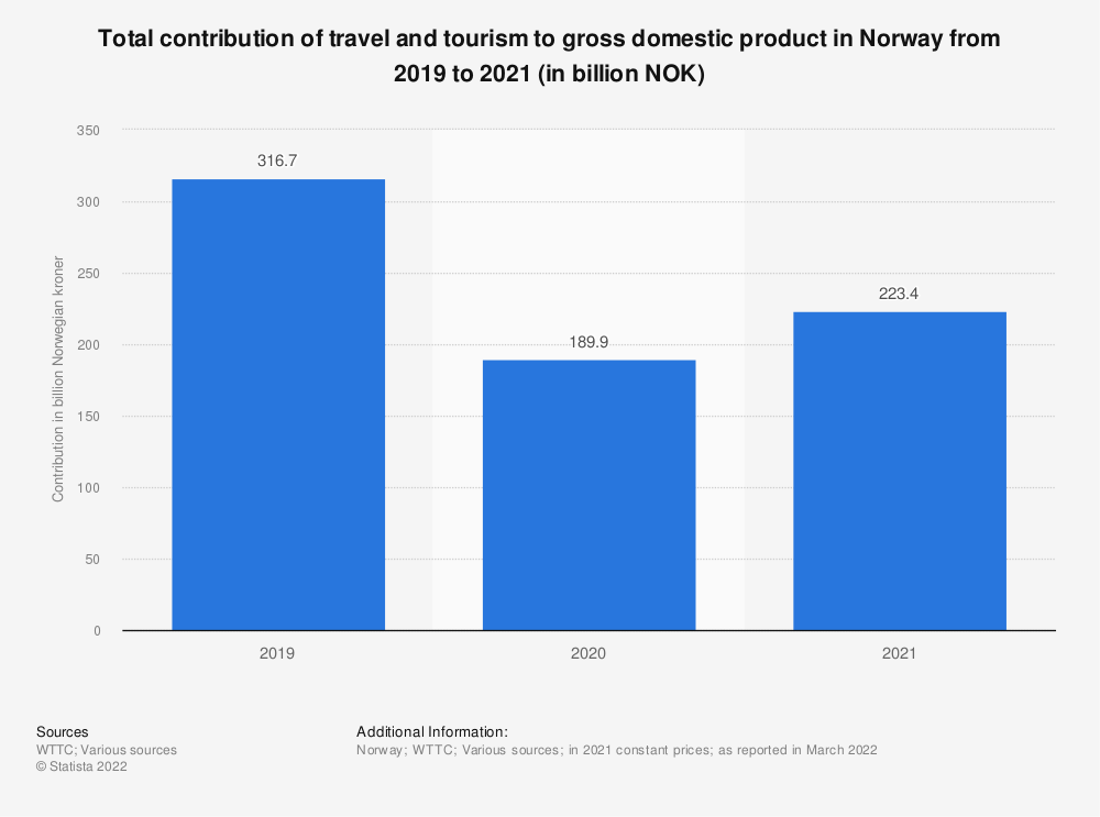 Statistic: Contribution of travel and tourism to GDP in Norway 2012 to 2018, with a forecast for 2028 (in billion NOK) | Statista