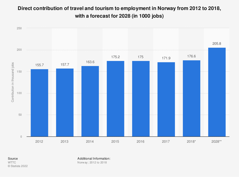 Statistic: Direct contribution of travel and tourism to employment in Norway from 2012 to 2018, with a forecast for 2028 (in 1000 jobs) | Statista