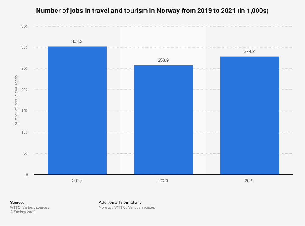 Statistic: Contribution of travel and tourism to employment in Norway from 2012 to 2018, with a forecast for 2028 (in 1000s jobs) | Statista